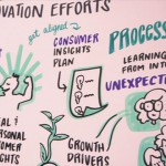 CIOs explore how to kickstart corporate innovation
