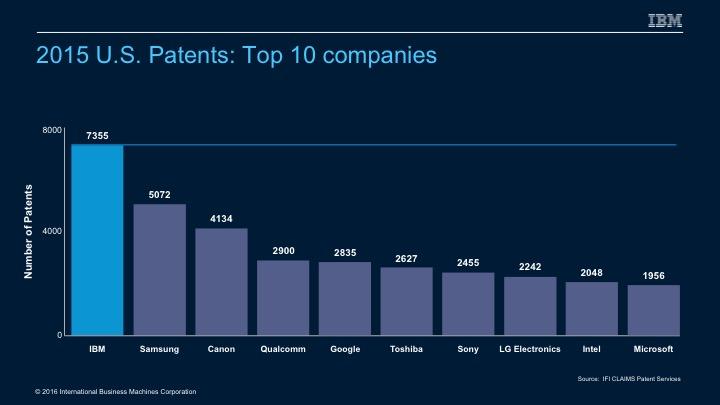 2015 Patents Top Ten IBM