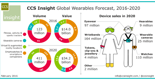 CCS_WW_wearables_forecast_February2016