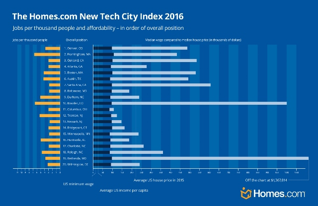 Denver ranked best emerging US tech city to live in