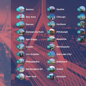 Boston ranked top city to lead digital economy in USA