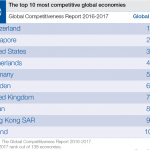 Declining openness a major threat to global competitiveness
