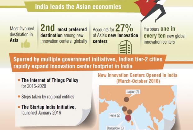 Asia innovation cap gemini Dec 2016_791 wide