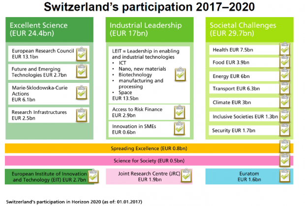 Swiss participation in H2020 table_800wide