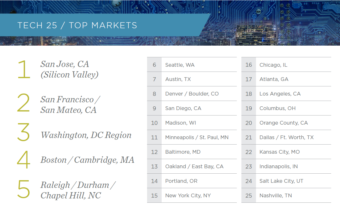 tech cities usa report: washington dc and seattle are biggest