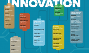 Key findings of the Global Innovation Index 2018